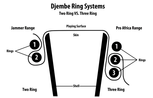3 ring system of quality